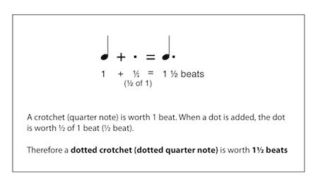 beats in a dotted quarter note