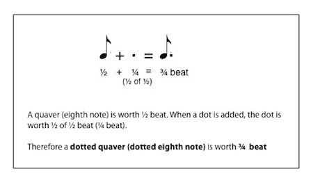 Image Result For Music Theory Note Values