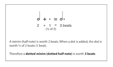 beats in a dotted half note