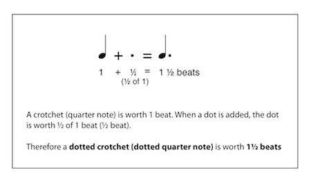 a2af84e130f beats in a dotted quarter note