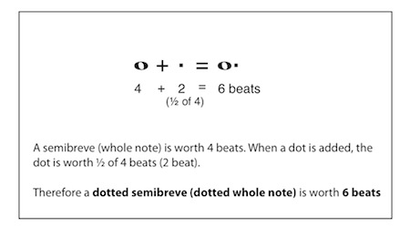 value of dotted whole note