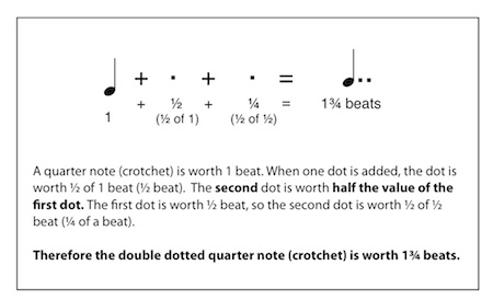 Double Dotted Note