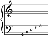 notes on the lines of the f clef