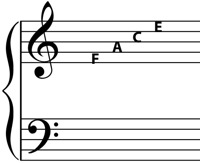 notes in the spaces of the g clef