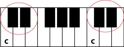 learn C on the piano keyboard