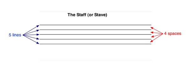 the staff or stave
