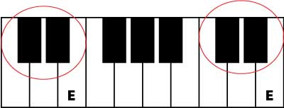 learn piano note E