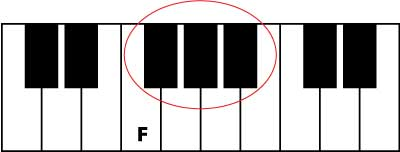 find F on the piano keyboard