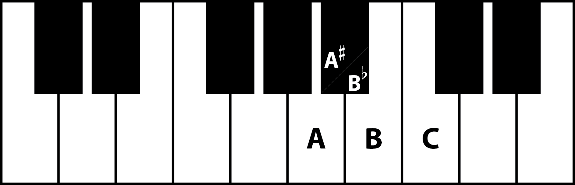 keyboard showing relative minor key