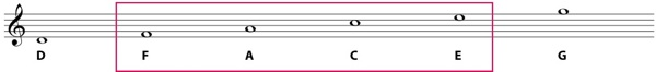 spaces in the treble clef