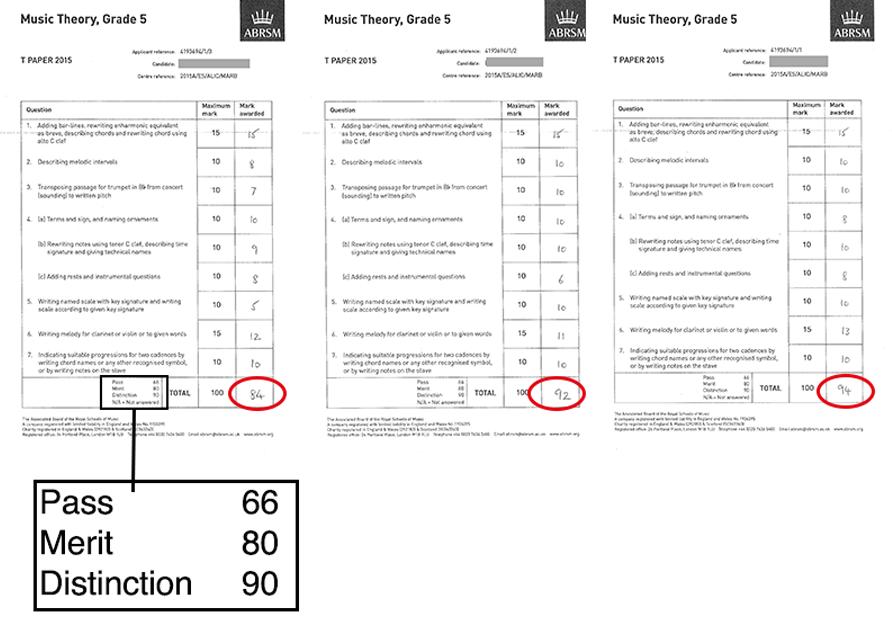 ABRSM grade 5 theory marks