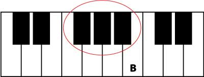 learn piano note B