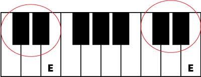 learn piano note E